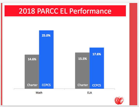 Center City Students Continue To Grow On The Parcc Assessment